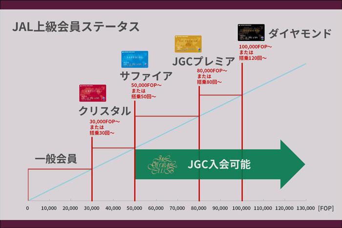 JAL上級会員ステータス