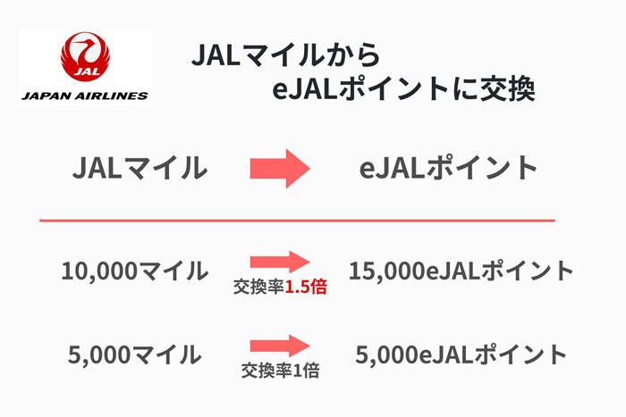 eJALポイント交換率