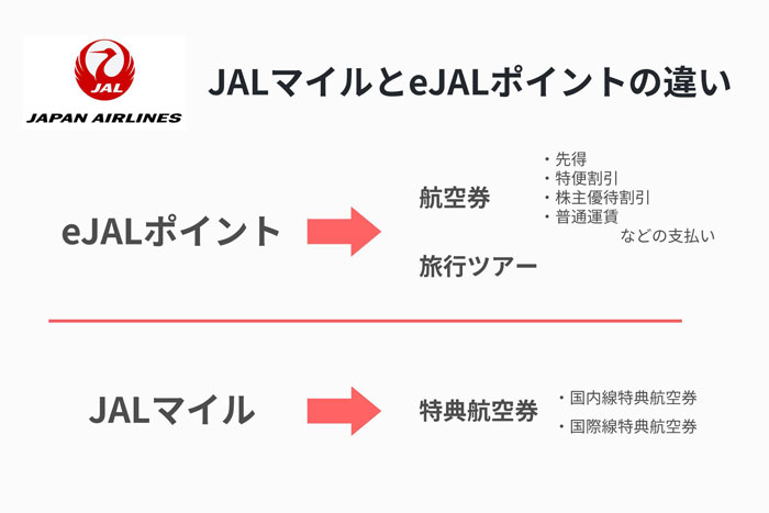 JALマイルとeJALポイントの違い